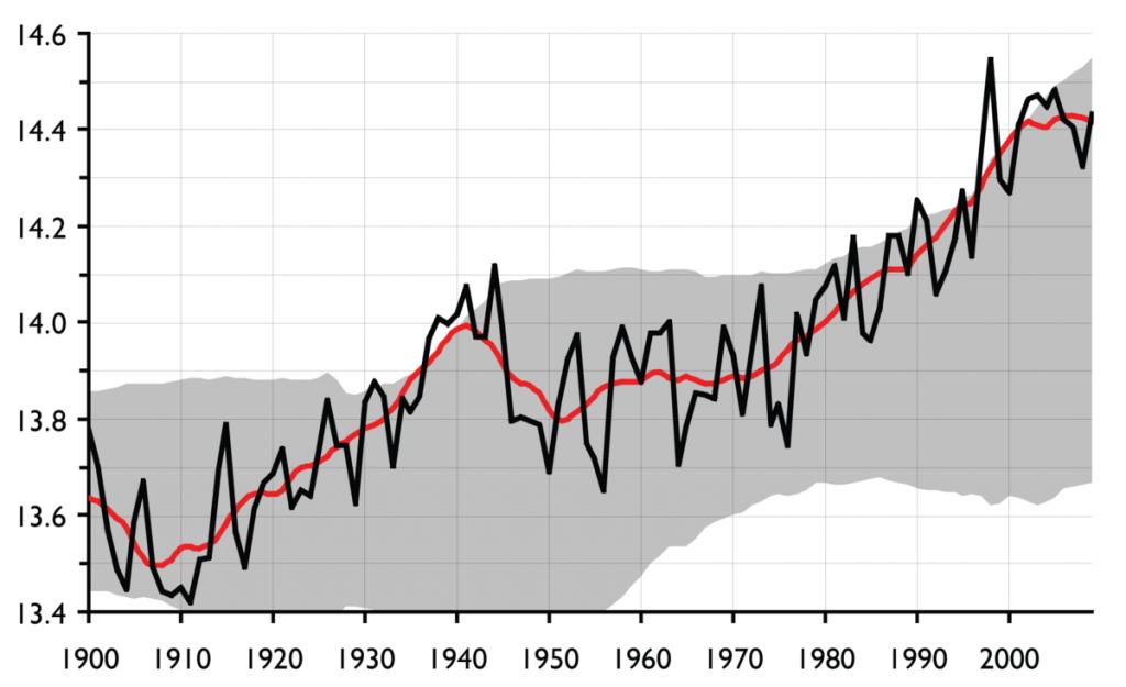 temperature1900-2004